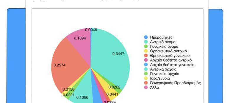 Έρευνα: Χαρτογραφώντας τον… σεξισμό (Λάρνακα)